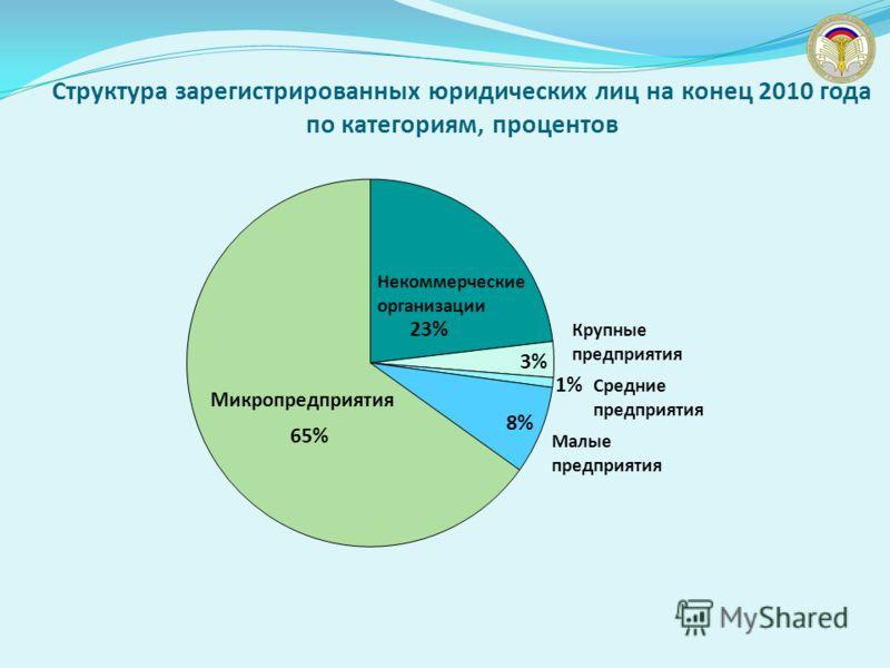 Структура зарегистрированных юридических лиц на конец 2010 года по категориям, процентов