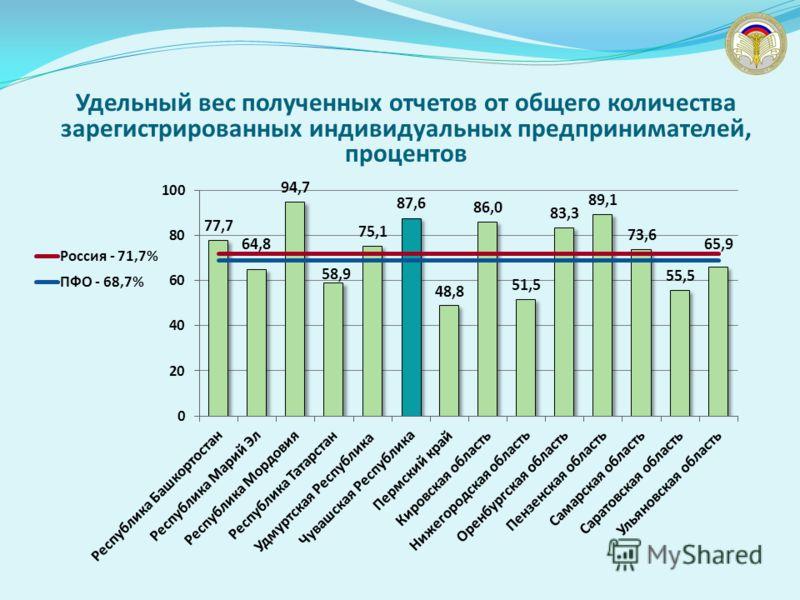 Удельный вес полученных отчетов от общего количества зарегистрированных индивидуальных предпринимателей, процентов