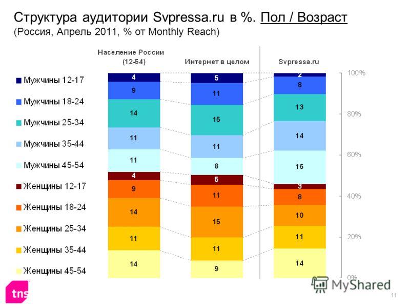 11 Структура аудитории Svpressa.ru в %. Пол / Возраст (Россия, Апрель 2011, % от Monthly Reach)