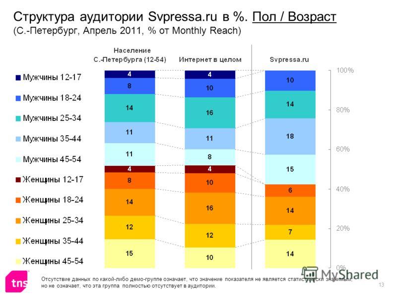 13 Структура аудитории Svpressa.ru в %. Пол / Возраст (С.-Петербург, Апрель 2011, % от Monthly Reach) Отсутствие данных по какой-либо демо-группе означает, что значение показателя не является статистически значимым, но не означает, что эта группа пол