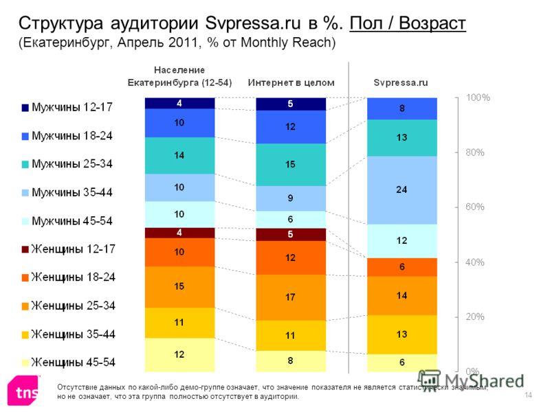 14 Структура аудитории Svpressa.ru в %. Пол / Возраст (Екатеринбург, Апрель 2011, % от Monthly Reach) Отсутствие данных по какой-либо демо-группе означает, что значение показателя не является статистически значимым, но не означает, что эта группа пол