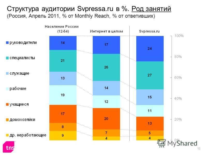 15 Структура аудитории Svpressa.ru в %. Род занятий (Россия, Апрель 2011, % от Monthly Reach, % от ответивших)