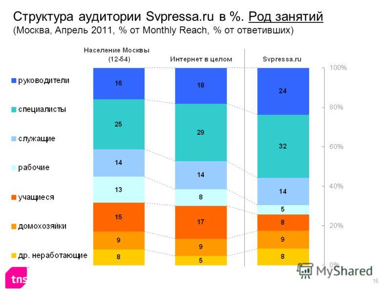 16 Структура аудитории Svpressa.ru в %. Род занятий (Москва, Апрель 2011, % от Monthly Reach, % от ответивших)