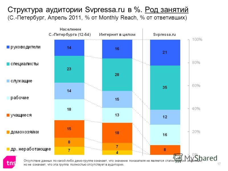 17 Структура аудитории Svpressa.ru в %. Род занятий (С.-Петербург, Апрель 2011, % от Monthly Reach, % от ответивших) Отсутствие данных по какой-либо демо-группе означает, что значение показателя не является статистически значимым, но не означает, что