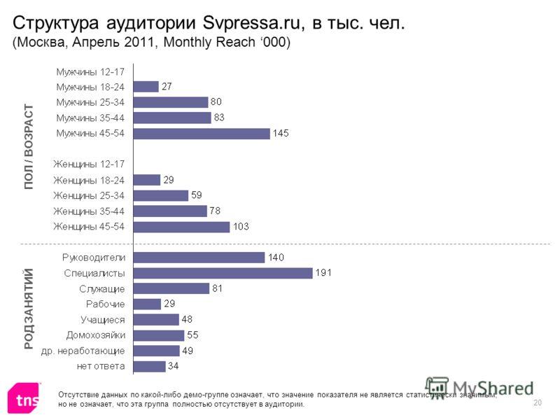 20 Структура аудитории Svpressa.ru, в тыс. чел. (Москва, Апрель 2011, Monthly Reach 000) ПОЛ / ВОЗРАСТ РОД ЗАНЯТИЙ Отсутствие данных по какой-либо демо-группе означает, что значение показателя не является статистически значимым, но не означает, что э