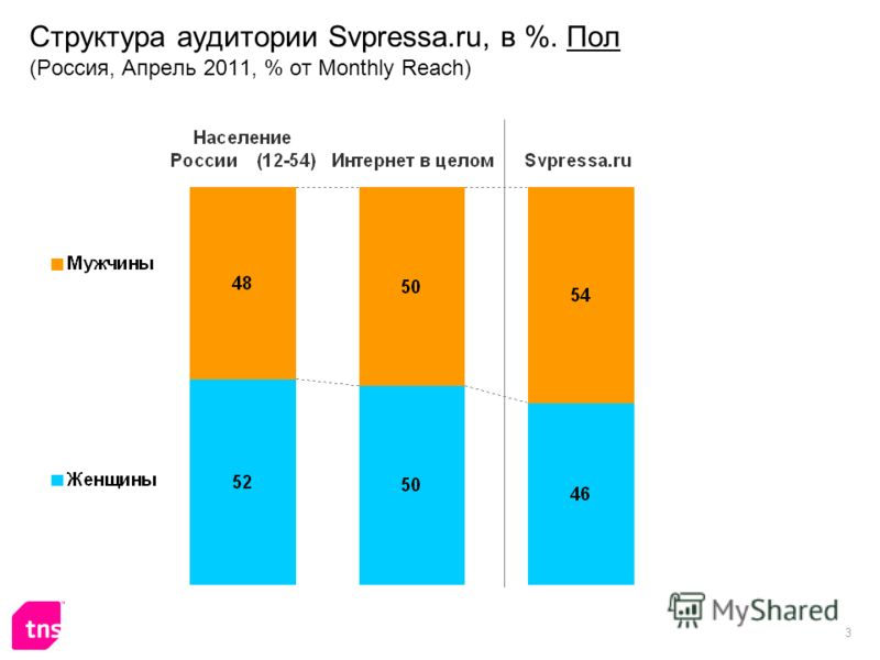 3 Структура аудитории Svpressa.ru, в %. Пол (Россия, Апрель 2011, % от Monthly Reach)