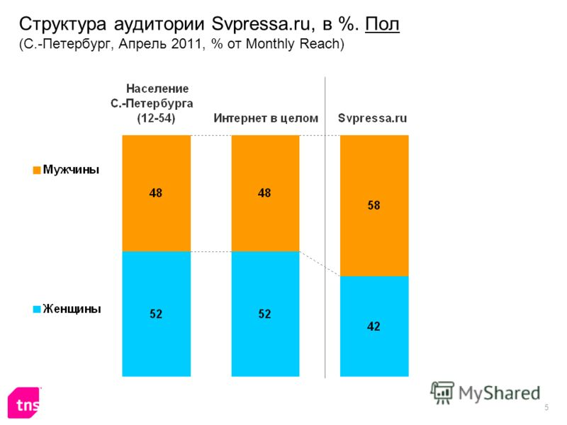 5 Структура аудитории Svpressa.ru, в %. Пол (С.-Петербург, Апрель 2011, % от Monthly Reach)