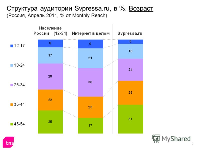 7 Структура аудитории Svpressa.ru, в %. Возраст (Россия, Апрель 2011, % от Monthly Reach)