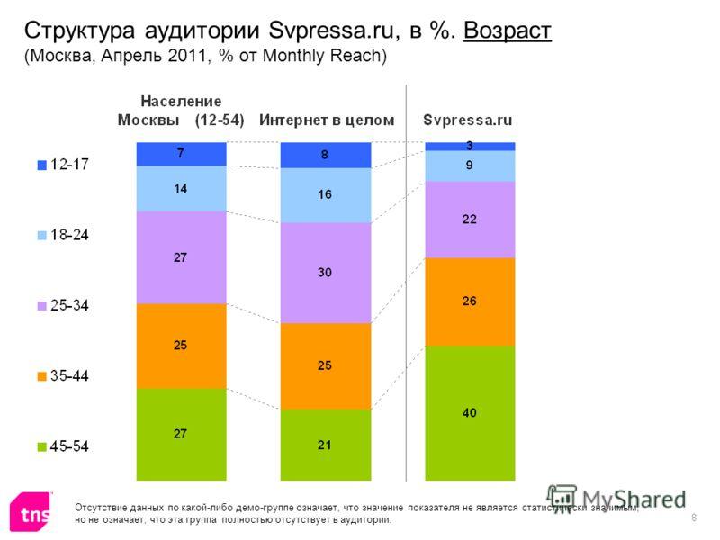 8 Структура аудитории Svpressa.ru, в %. Возраст (Москва, Апрель 2011, % от Monthly Reach) Отсутствие данных по какой-либо демо-группе означает, что значение показателя не является статистически значимым, но не означает, что эта группа полностью отсут