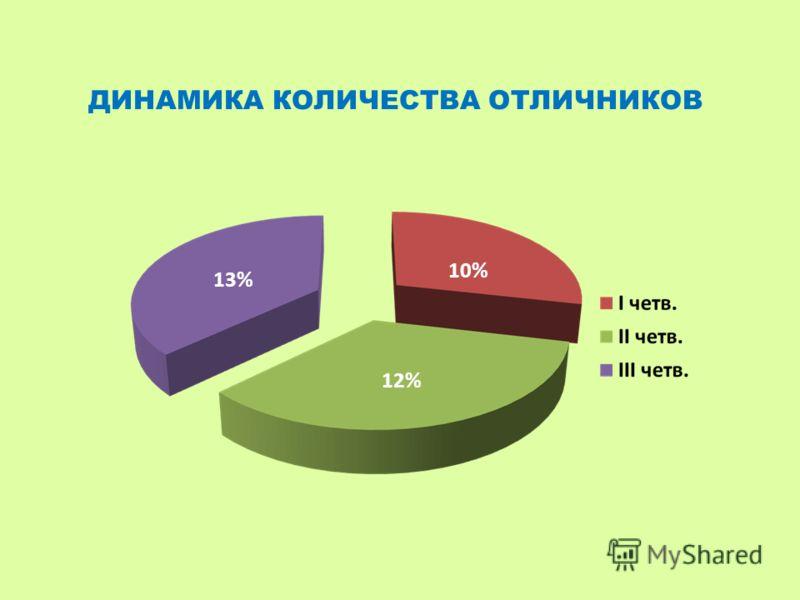 13% 10% 12% ДИНАМИКА КОЛИЧЕСТВА ОТЛИЧНИКОВ