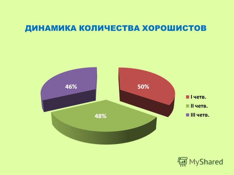 46%50% 48% ДИНАМИКА КОЛИЧЕСТВА ХОРОШИСТОВ