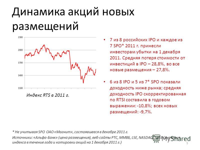 Динамика акций новых размещений * Не учитывая SPO ОАО «Магнит», состоявшееся в декабре 2011 г. Источники: «Альфа-Банк» (цена размещения), веб-сайты РТС, ММВБ, LSE, NASDAQ, NYSE (значения индекса в течение года и котировки акций на 1 декабря 2011 г.)