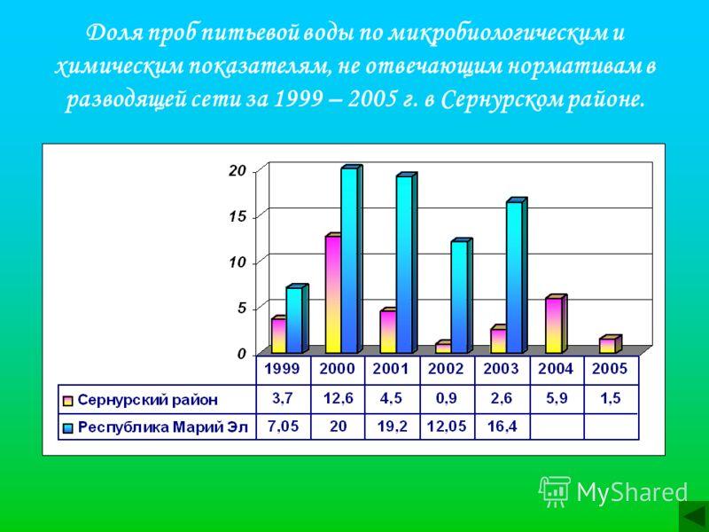 Доля проб питьевой воды по микробиологическим и химическим показателям, не отвечающим нормативам в разводящей сети за 1999 – 2005 г. в Сернурском районе.