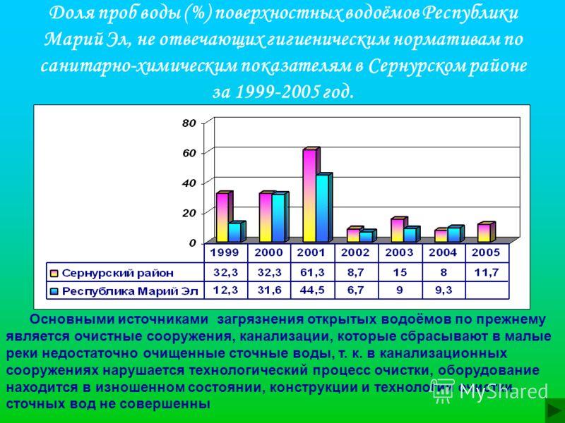 Доля проб воды (%) поверхностных водоёмов Республики Марий Эл, не отвечающих гигиеническим нормативам по санитарно-химическим показателям в Сернурском районе за 1999-2005 год. Основными источниками загрязнения открытых водоёмов по прежнему является о