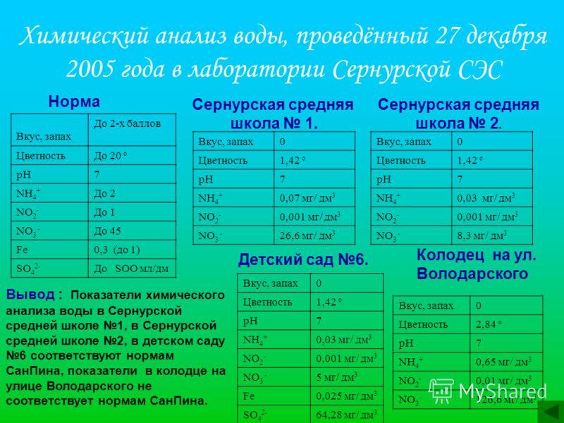 Химический анализ воды, проведённый 27 декабря 2005 года в лаборатории Сернурской СЭС Норма Вкус, запах До 2-х баллов ЦветностьДо 20 о рН7 NН4+NН4+ До 2 NO 2 - До 1 NO 3 - До 45 Fe0,3 (до 1) SO 4 2- До SOO мл/дм Сернурская средняя школа 1. Вкус, запа