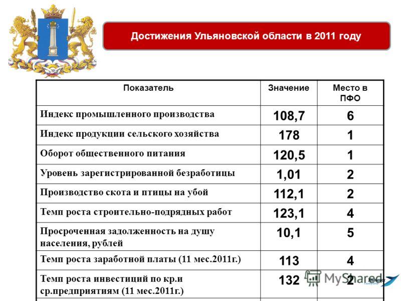 Достижения Ульяновской области в 2011 году ПоказательЗначениеМесто в ПФО Индекс промышленного производства 108,76 Индекс продукции сельского хозяйства 1781 Оборот общественного питания 120,51 Уровень зарегистрированной безработицы 1,012 Производство