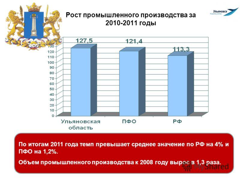 Рост промышленного производства за 2010-2011 годы По итогам 2011 года темп превышает среднее значение по РФ на 4% и ПФО на 1,2%. Объем промышленного производства к 2008 году вырос в 1,3 раза.