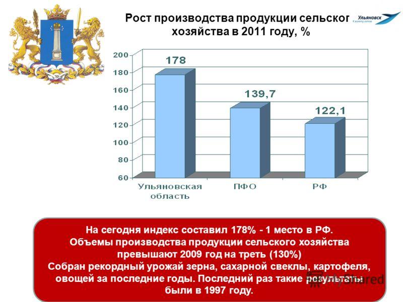 Рост производства продукции сельского хозяйства в 2011 году, % На сегодня индекс составил 178% - 1 место в РФ. Объемы производства продукции сельского хозяйства превышают 2009 год на треть (130%) Собран рекордный урожай зерна, сахарной свеклы, картоф