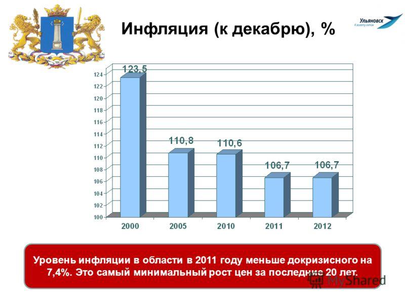 Инфляция (к декабрю), % Уровень инфляции в области в 2011 году меньше докризисного на 7,4%. Это самый минимальный рост цен за последние 20 лет.