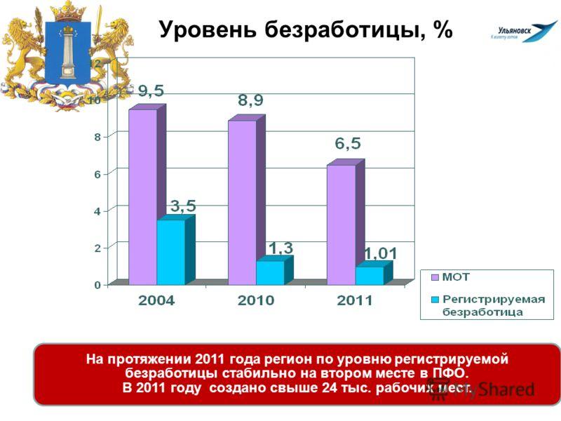 Уровень безработицы, % На протяжении 2011 года регион по уровню регистрируемой безработицы стабильно на втором месте в ПФО. В 2011 году создано свыше 24 тыс. рабочих мест.