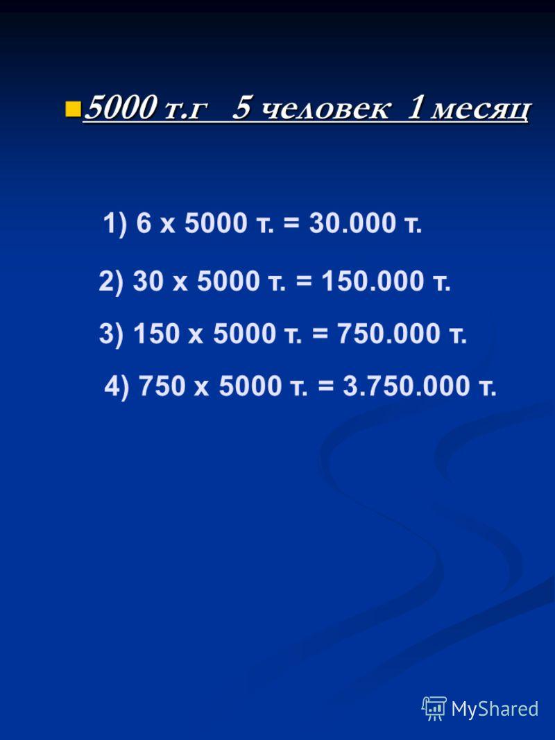 1) 6 х 5000 т. = 30.000 т. 2) 30 х 5000 т. = 150.000 т. 3) 150 х 5000 т. = 750.000 т. 4) 750 х 5000 т. = 3.750.000 т. 5000 т.г 5 человек 1 месяц 5000 т.г 5 человек 1 месяц