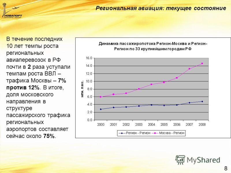 8 Региональная авиация: текущее состояние В течение последних 10 лет темпы роста региональных авиаперевозок в РФ почти в 2 раза уступали темпам роста ВВЛ – трафика Москвы – 7% против 12%. В итоге, доля московского направления в структуре пассажирског