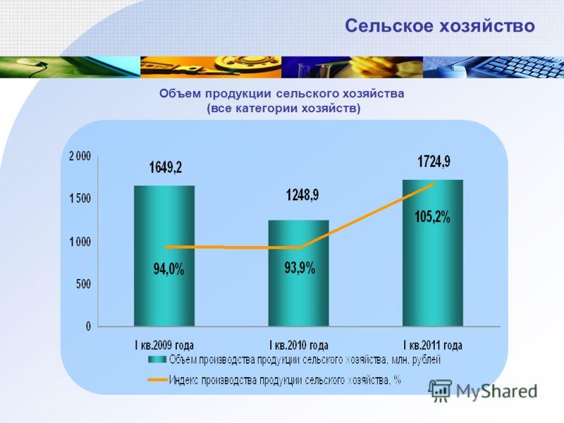 Сельское хозяйство Объем продукции сельского хозяйства (все категории хозяйств)