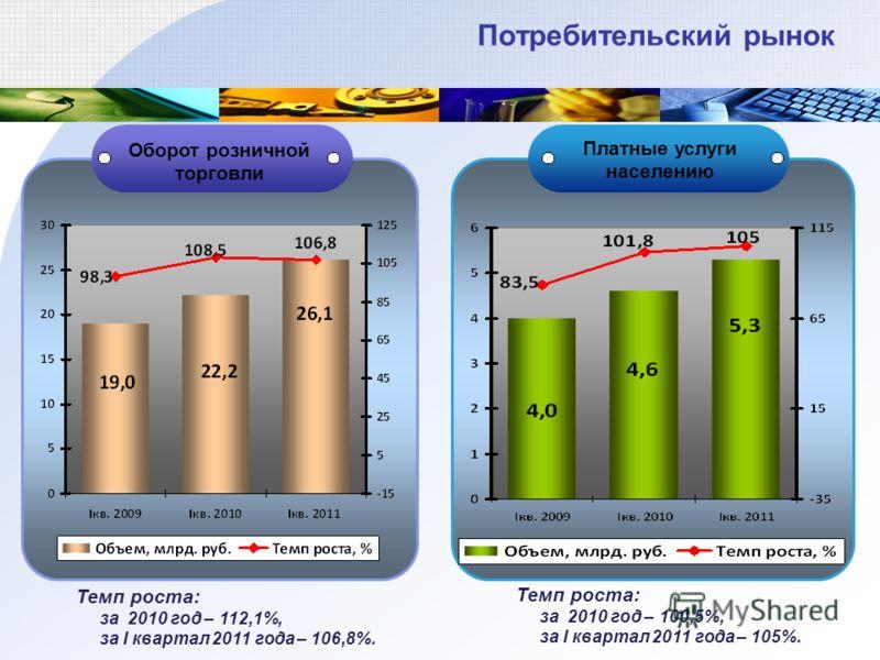 Потребительский рынок Оборот розничной торговли Платные услуги населению Темп роста: за 2010 год – 112,1%, за I квартал 2011 года – 106,8%. Темп роста: за 2010 год – 100,5%, за I квартал 2011 года – 105%.