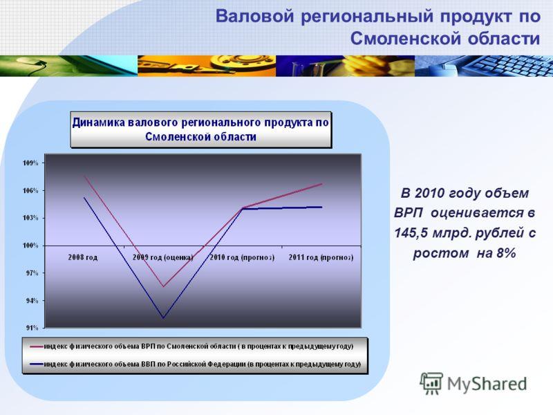 В 2010 году объем ВРП оценивается в 145,5 млрд. рублей с ростом на 8% Валовой региональный продукт по Смоленской области