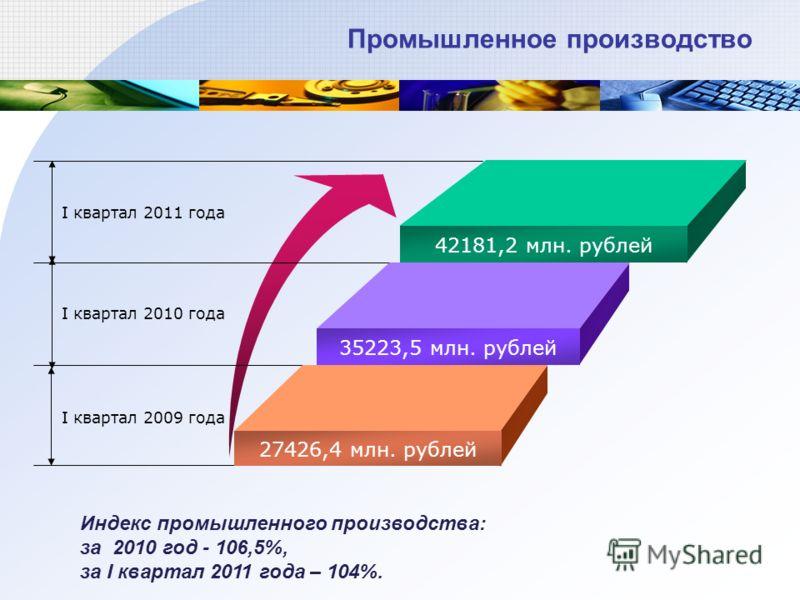 42181,2 млн. рублей 35223,5 млн. рублей 27426,4 млн. рублей I квартал 2009 года I квартал 2010 года I квартал 2011 года Индекс промышленного производства: за 2010 год - 106,5%, за I квартал 2011 года – 104%. Промышленное производство