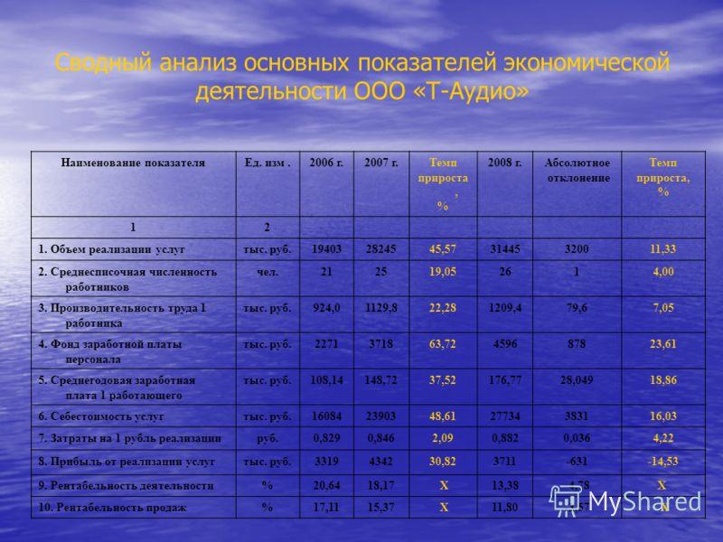 Презентация на тему Дипломная работа Повышение эффективности  5 Сводный