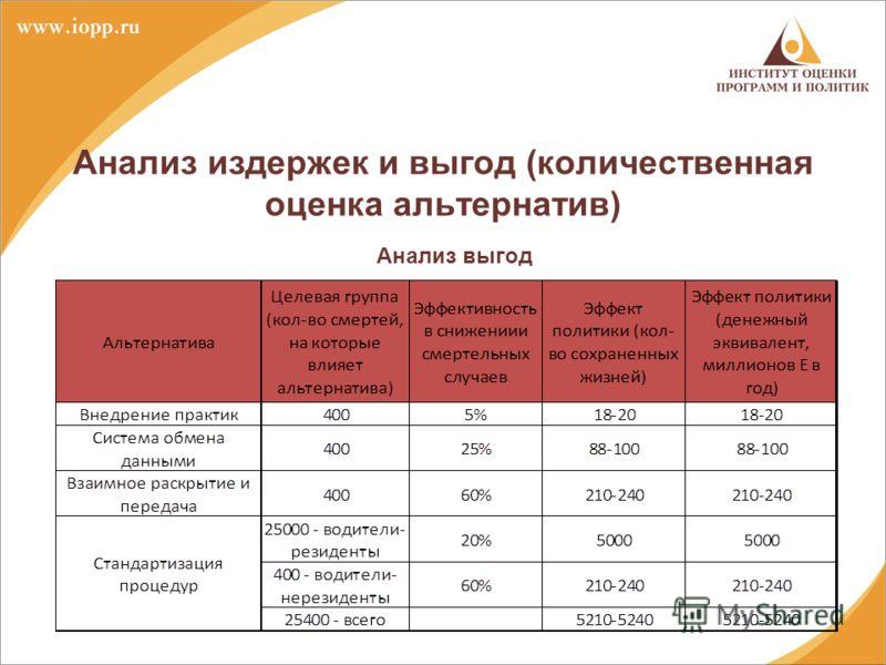 Анализ издержек и выгод (количественная оценка альтернатив) Анализ выгод