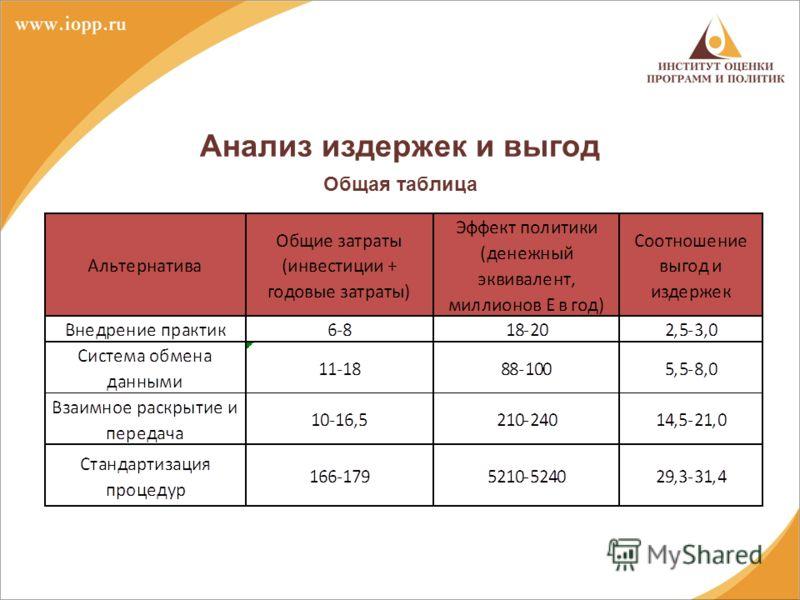 Анализ издержек и выгод Общая таблица