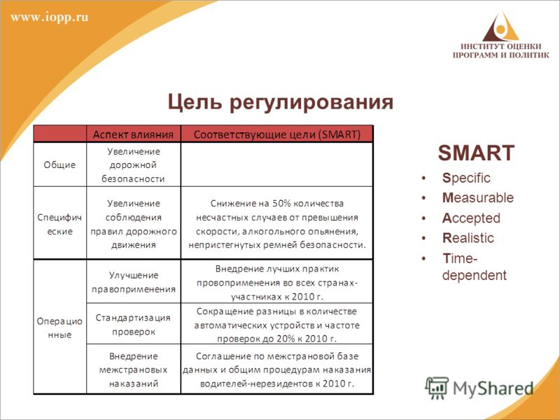 SMART Specific Measurable Accepted Realistic Time- dependent Цель регулирования