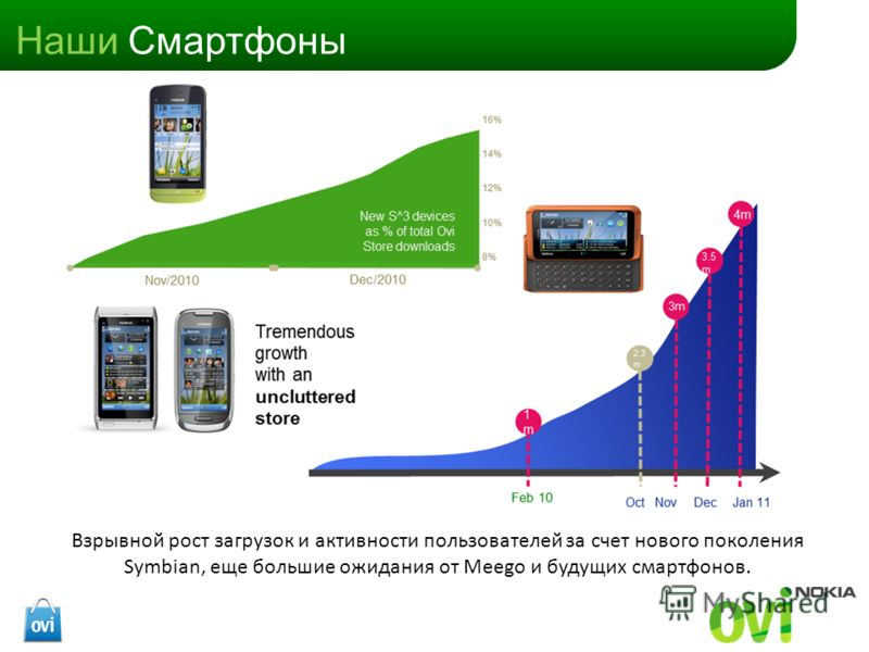 Наши Смартфоны Взрывной рост загрузок и активности пользователей за счет нового поколения Symbian, еще большие ожидания от Meego и будущих смартфонов.