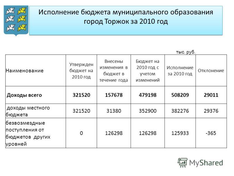 Исполнение бюджета муниципального образования город Торжок за 2010 год тыс. руб. Наименование Утвержден бюджет на 2010 год Внесены изменения в бюджет в течение года Бюджет на 2010 год с учетом изменений Исполнение за 2010 год Отклонение Доходы всего3