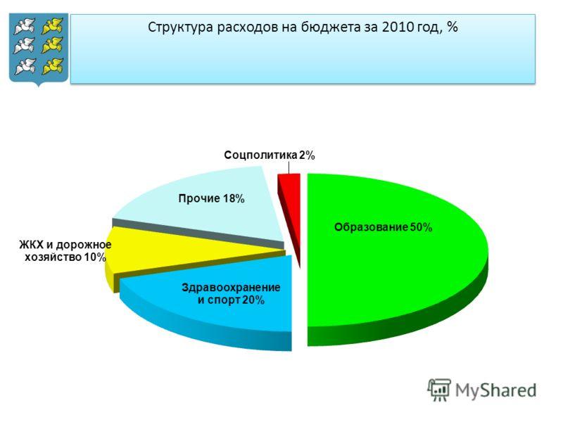 Структура расходов на бюджета за 2010 год, %
