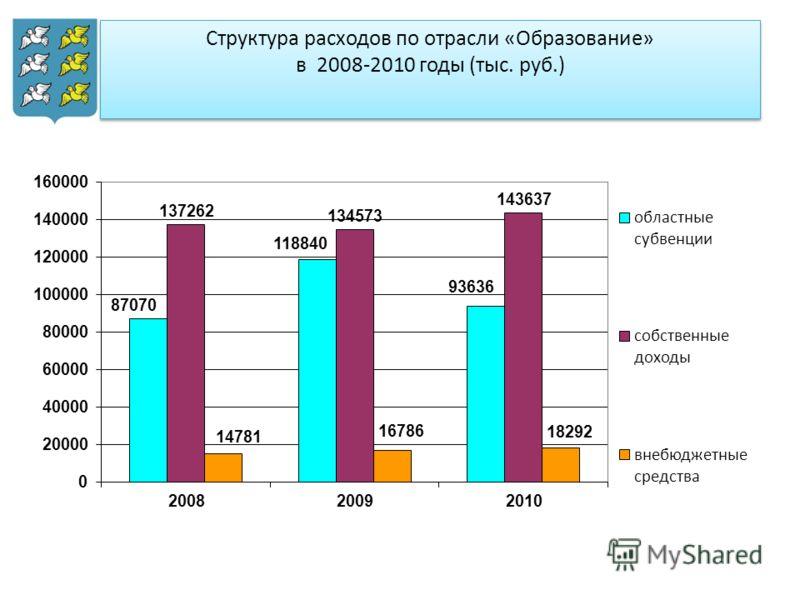 Структура расходов по отрасли «Образование» в 2008-2010 годы (тыс. руб.)