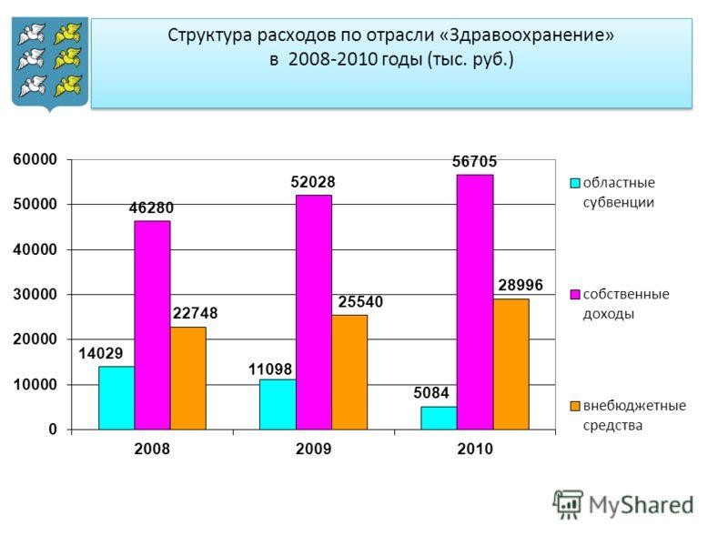 Структура расходов по отрасли «Здравоохранение» в 2008-2010 годы (тыс. руб.)