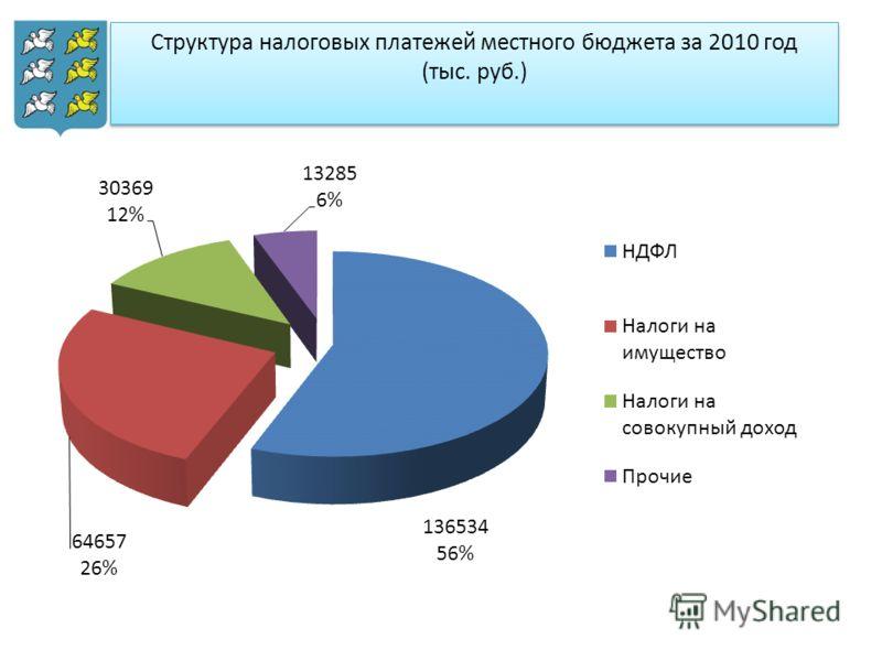 Структура налоговых платежей местного бюджета за 2010 год (тыс. руб.)