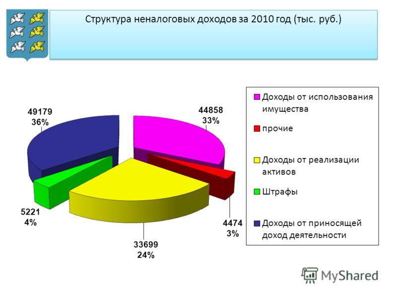 Структура неналоговых доходов за 2010 год (тыс. руб.)