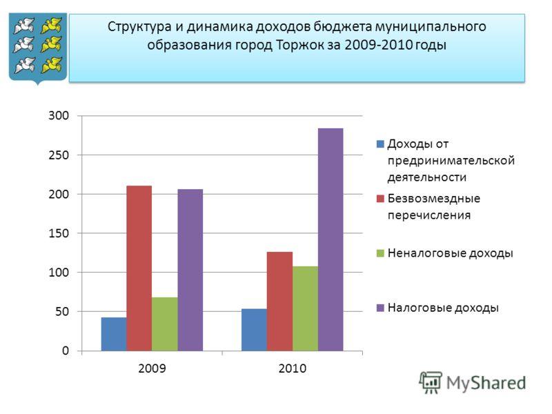 Структура и динамика доходов бюджета муниципального образования город Торжок за 2009-2010 годы
