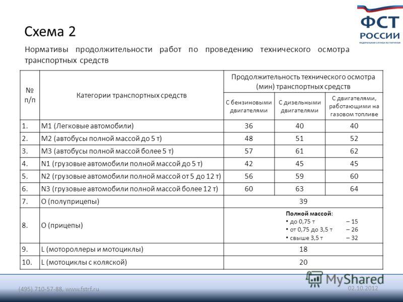 Схема 2 п/п Категории