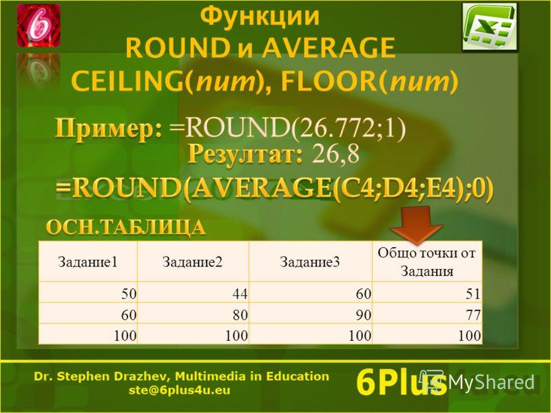 Функции ROUND и AVERAGE CEILING(num), FLOOR(num) Задание 1 Задание 2 Задание 3 Общо точки от Задания 50446051 60809077 100