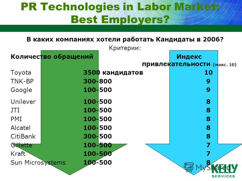 PR Technologies in Labor Market: Best Employers? В каких компаниях хотели работать Кандидаты в 2006? Критерии: Количество обращений Индекс привлекательности (макс. 10) Toyota 3500 кандидатов10 TNK-BP300-800 9 Google100-500 9 Unilever100-500 8 JTI100-
