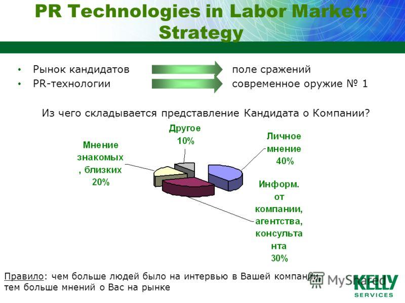 PR Technologies in Labor Market: Strategy Рынок кандидатов PR-технологии Из чего складывается представление Кандидата о Компании? Правило: чем больше людей было на интервью в Вашей компании, тем больше мнений о Вас на рынке поле сражений современное