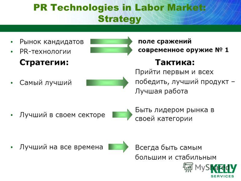 PR Technologies in Labor Market: Strategy Рынок кандидатов PR-технологии Стратегии:Тактика: Самый лучший Лучший в своем секторе Лучший на все времена поле сражений современное оружие 1 Прийти первым и всех победить, лучший продукт – Лучшая работа Быт