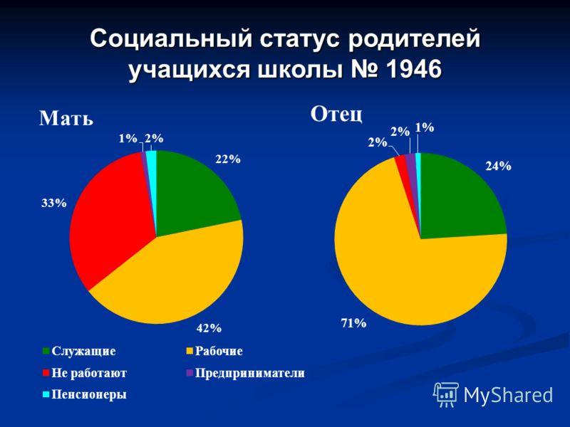Социальный статус родителей учащихся школы 1946