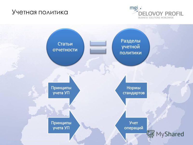Учетная политика Принципы учета УП Нормы стандартов Статьи отчетности Разделы учетной политики Принципы учета УП Учет операций