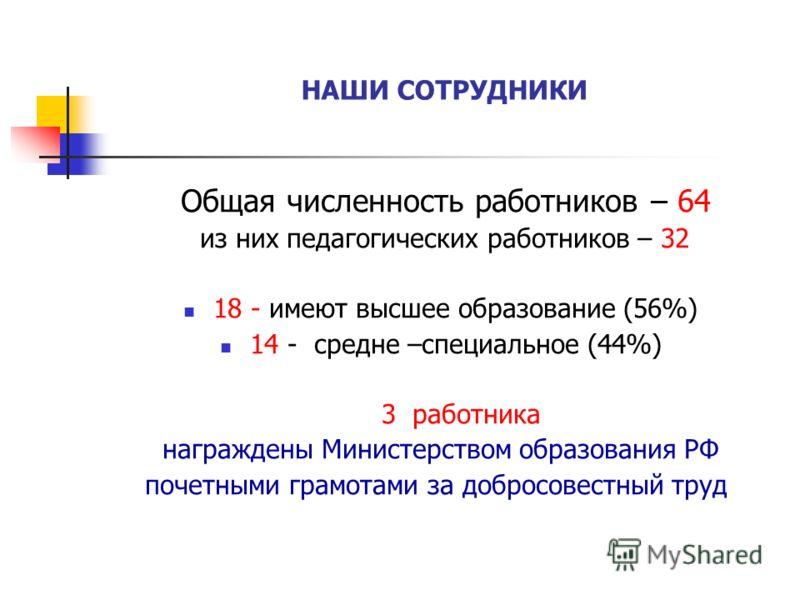 НАШИ СОТРУДНИКИ Общая численность работников – 64 из них педагогических работников – 32 18 - имеют высшее образование (56%) 14 - средне –специальное (44%) 3 работника награждены Министерством образования РФ почетными грамотами за добросовестный труд